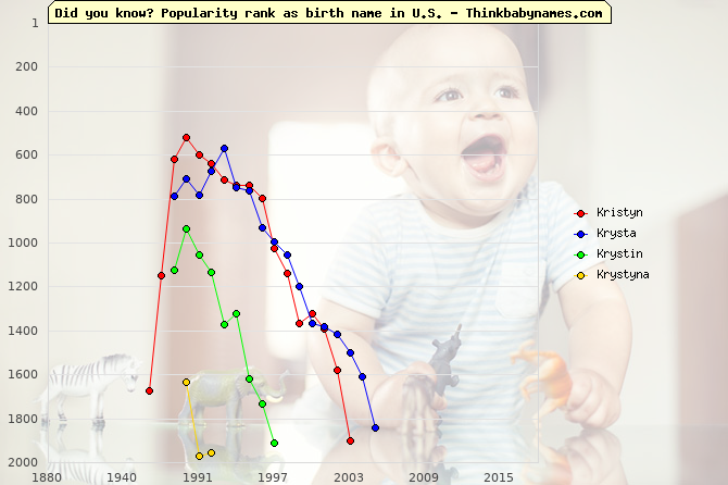 Top 2000 baby names ranking of Kristyn, Krysta, Krystin, Krystyna in U.S.