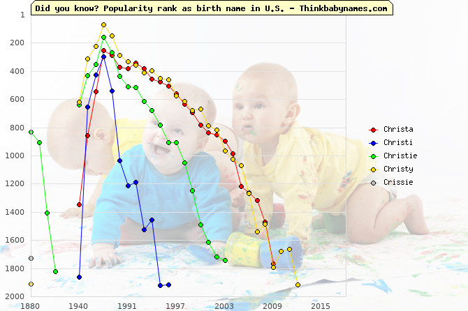 Top 2000 baby names ranking of Christa, Christi, Christie, Christy, Crissie in U.S.