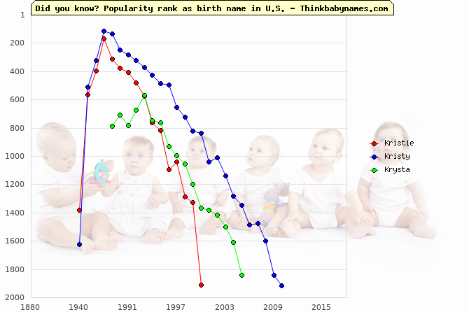 Top 2000 baby names ranking of Kristie, Kristy, Krysta in U.S.