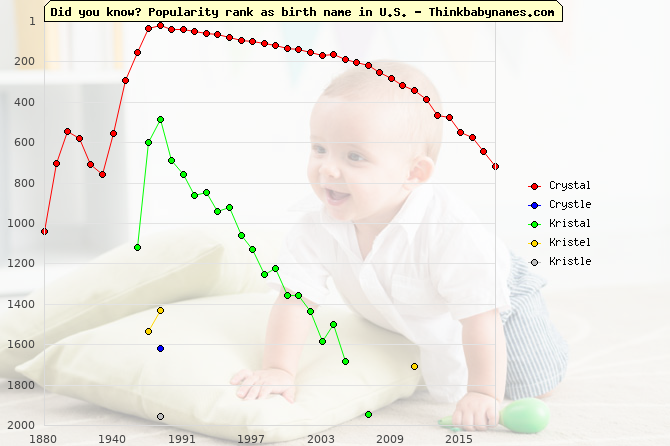 Top 2000 baby names ranking of Crystal, Crystle, Kristal, Kristel, Kristle in U.S.