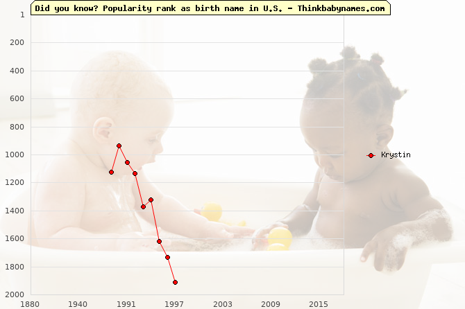 Top 2000 baby names ranking of Krystin name in U.S.