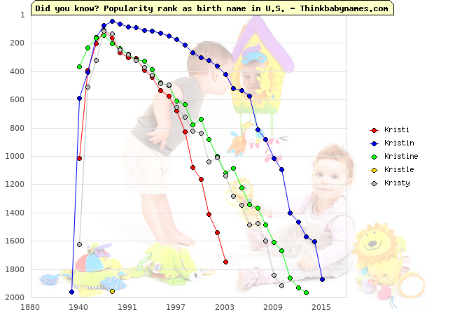 Top 2000 baby names ranking of Kristi, Kristin, Kristine, Kristle, Kristy in U.S.