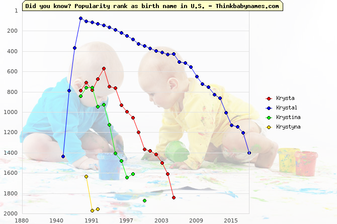 Top 2000 baby names ranking of Krysta, Krystal, Krystina, Krystyna in U.S.