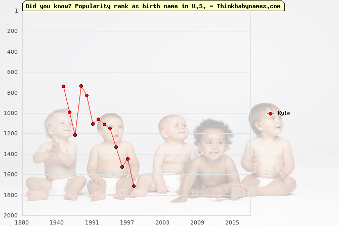 Top 2000 baby names ranking of Kyle in U.S.