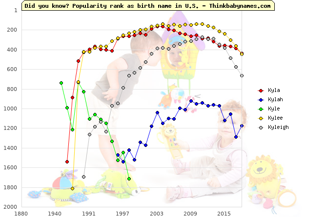 Top 2000 baby names ranking of Ky- names: Kyla, Kylah, Kyle, Kylee, Kyleigh