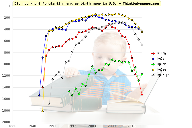 Top 2000 baby names ranking of Kiley, Kyla, Kylah, Kylee, Kyleigh in U.S.