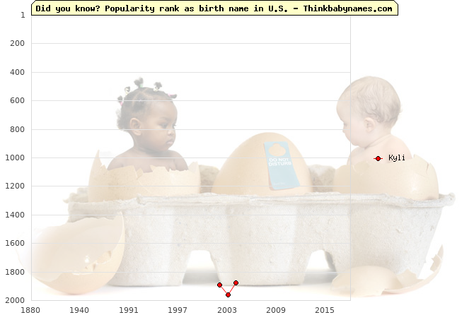 Top 2000 baby names ranking of Kyli name in U.S.