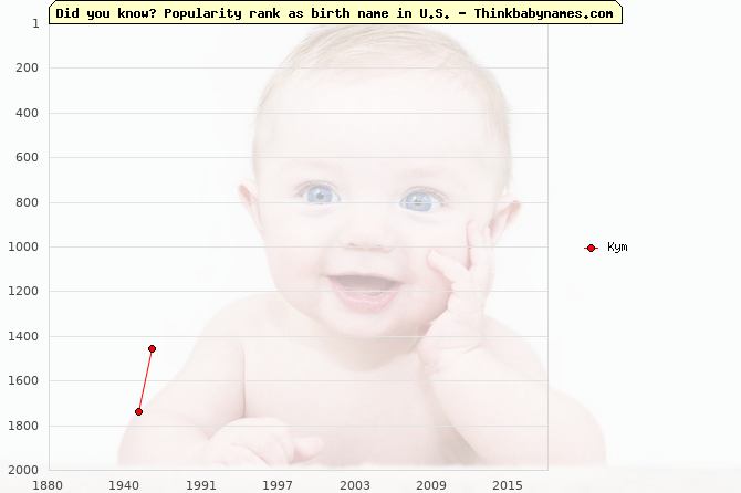 Top 2000 baby names ranking of Kym name in U.S.
