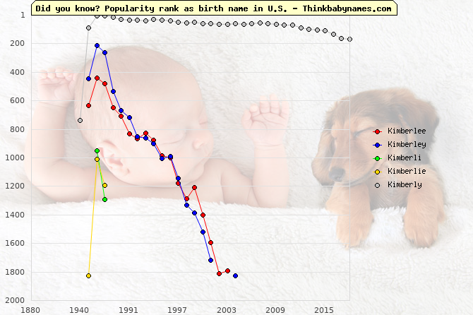 Top 2000 baby names ranking of Kimberlee, Kimberley, Kimberli, Kimberlie, Kimberly in U.S.