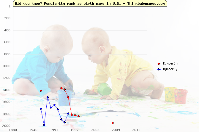 Top 2000 baby names ranking of Kimberlyn, Kymberly in U.S.