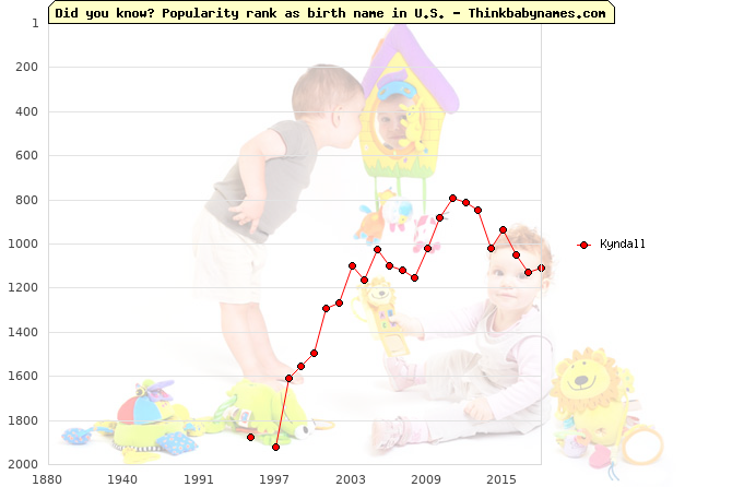 Top 2000 baby names ranking of Kyndall name in U.S.