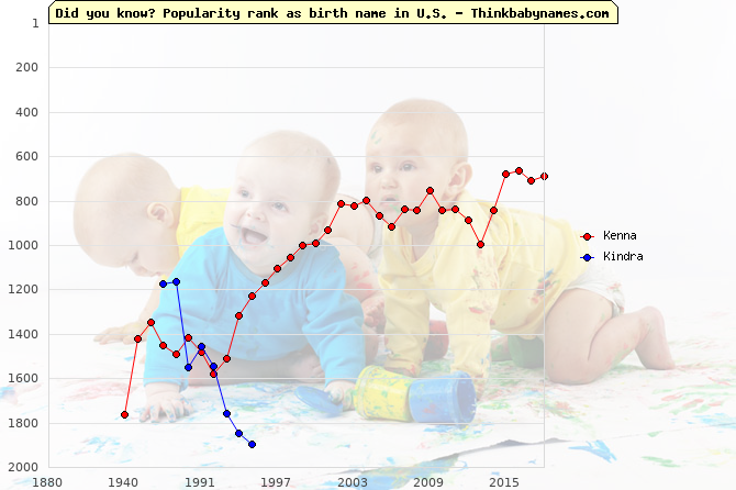 Top 2000 baby names ranking of Kenna, Kindra in U.S.