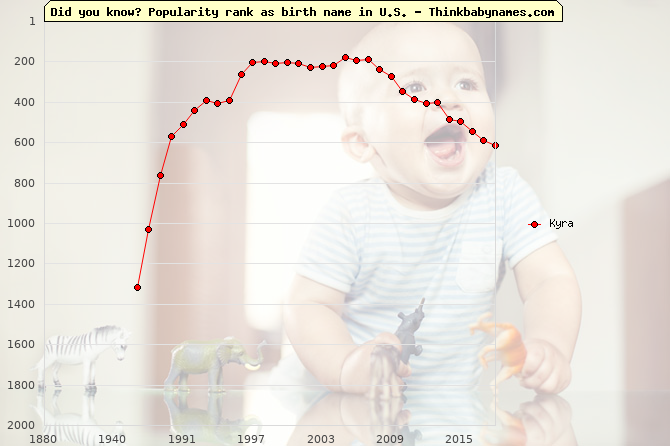 Top 2000 baby names ranking of Kyra name in U.S.
