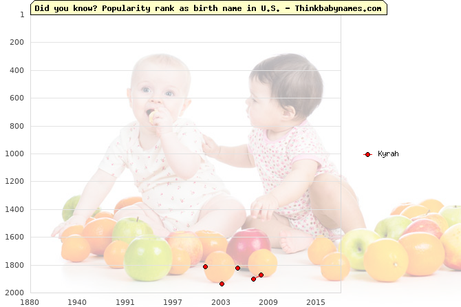 Top 2000 baby names ranking of Kyrah name in U.S.