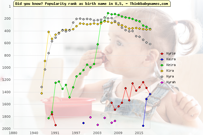 Top 2000 baby names ranking of Kyrie, Kaira, Keira, Kira, Kyra, Kyrah in U.S.