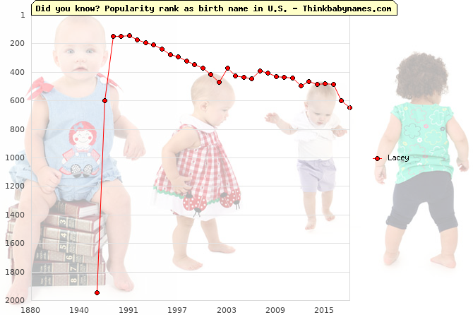 Top 2000 baby names ranking of Lacey name in U.S.