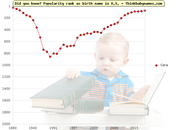 Top 2000 baby names ranking of Cora in U.S.