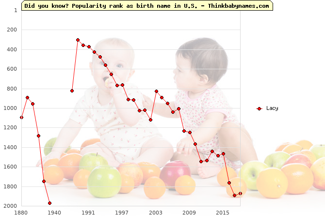 Top 2000 baby names ranking of Lacy name in U.S.
