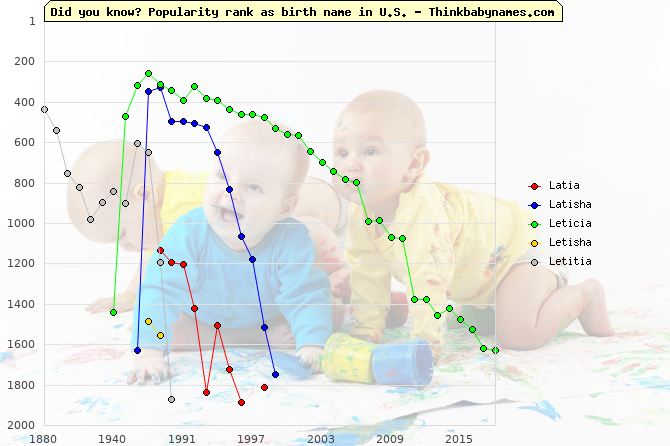 Top 2000 baby names ranking of Latia, Latisha, Leticia, Letisha, Letitia in U.S.