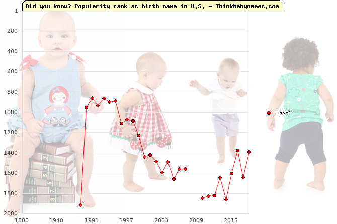 Top 2000 baby names ranking of Laken in U.S.