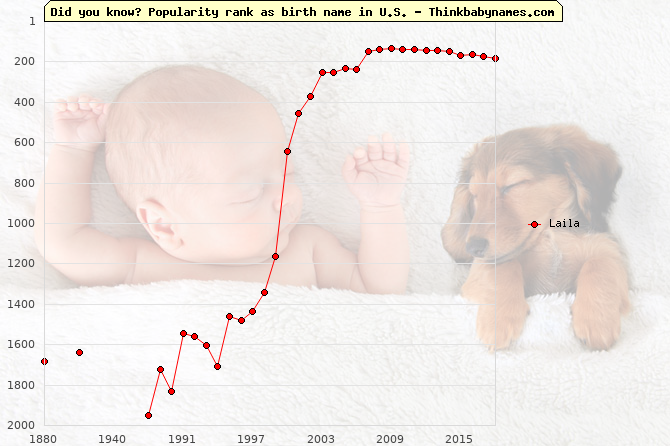 Top 1000 baby names ranking of Laila name in U.S.