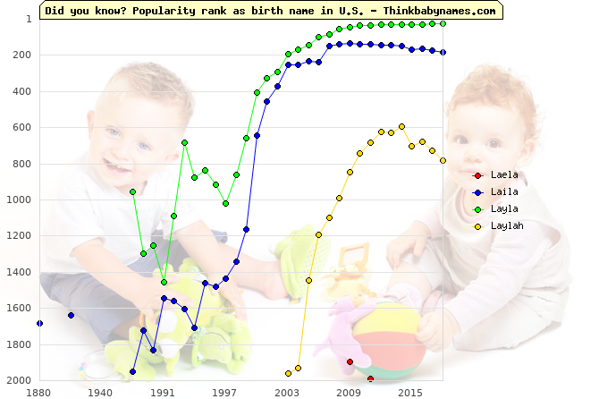Top 2000 baby names ranking of Laela, Laila, Layla, Laylah in U.S.