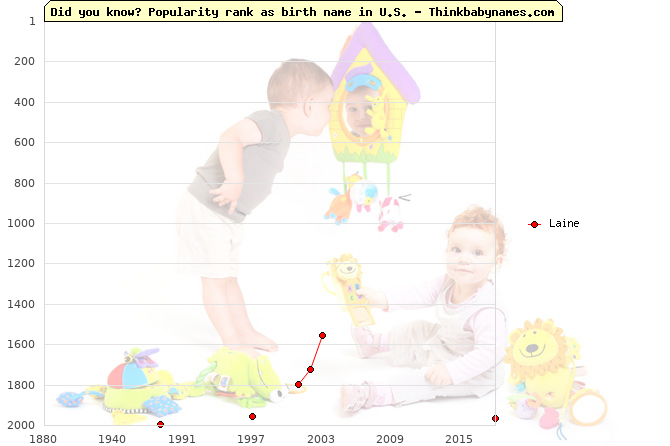 Top 2000 baby names ranking of Laine name in U.S.
