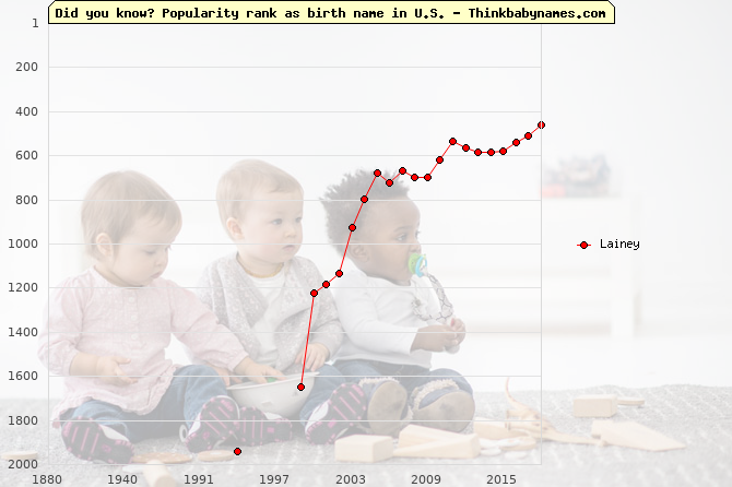 Top 2000 baby names ranking of Lainey name in U.S.
