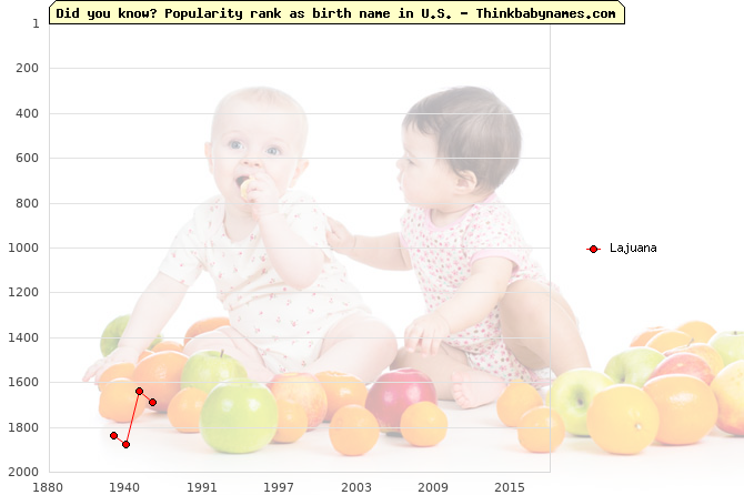 Top 2000 baby names ranking of Lajuana name in U.S.