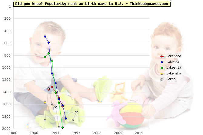 Top 2000 baby names ranking of Lakendra, Lakesha, Lakeshia, Lakeysha, Lakia in U.S.