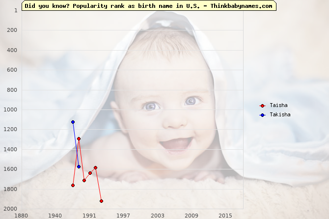 Top 2000 baby names ranking of Taisha, Takisha in U.S.