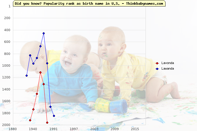 Top 2000 baby names ranking of Lavonda, Lawanda in U.S.