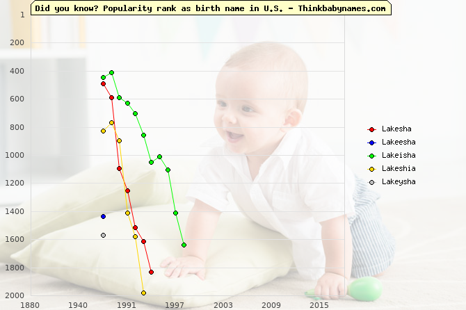 Top 2000 baby names ranking of Lakesha, Lakeesha, Lakeisha, Lakeshia, Lakeysha in U.S.