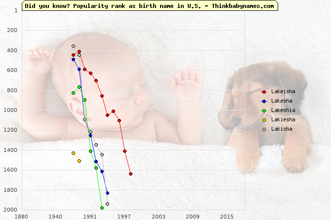 Top 2000 baby names ranking of Lakeisha, Lakesha, Lakeshia, Lakiesha, Lakisha in U.S.