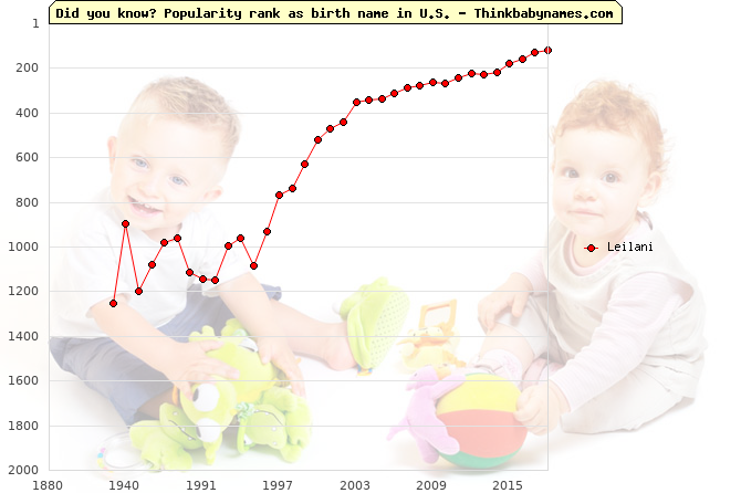 Top 2000 baby names ranking of Leilani in U.S.