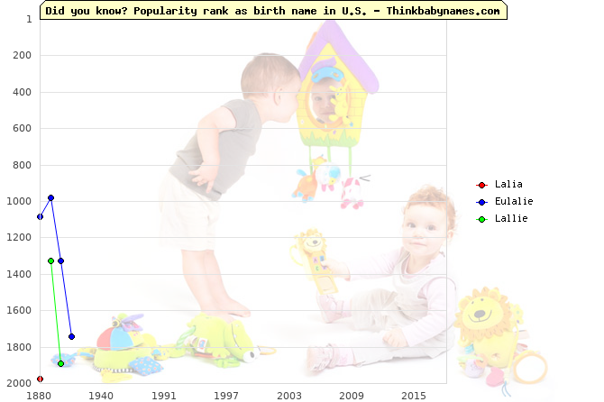 Top 2000 baby names ranking of Lalia, Eulalie, Lallie in U.S.