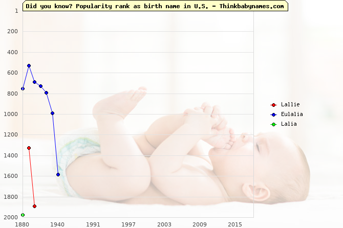 Top 2000 baby names ranking of Lallie, Eulalia, Lalia in U.S.