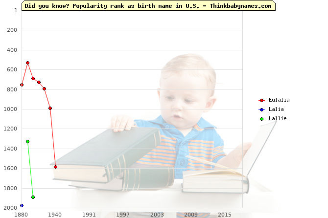 Top 2000 baby names ranking of Eulalia, Lalia, Lallie in U.S.