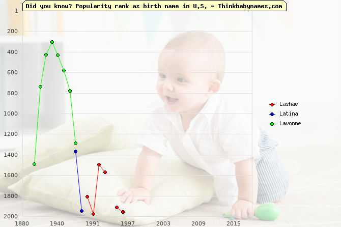 Top 2000 baby names ranking of Lashae, Latina, Lavonne in U.S.
