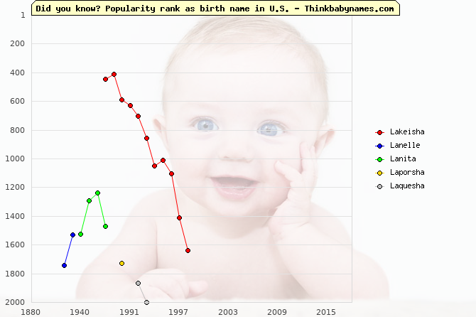 Top 2000 baby names ranking of Lakeisha, Lanelle, Lanita, Laporsha, Laquesha in U.S.