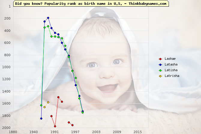 Top 2000 baby names ranking of Lashae, Latasha, Latisha, Latrisha in U.S.