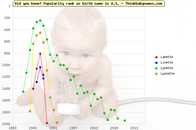 Top 2000 baby names ranking of Lanette, Linette, Lynette, Lynnette in U.S.
