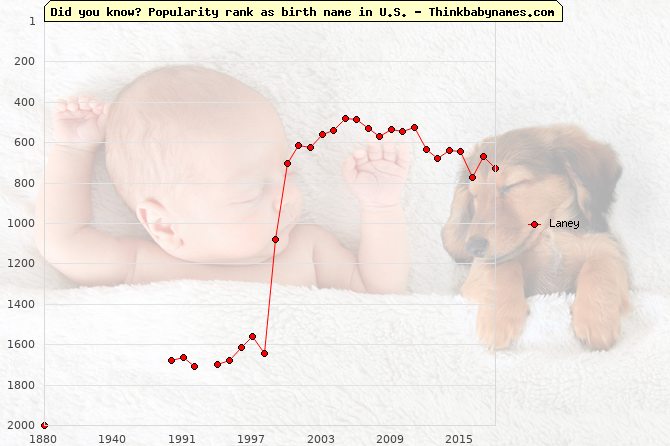 Top 2000 baby names ranking of Laney name in U.S.