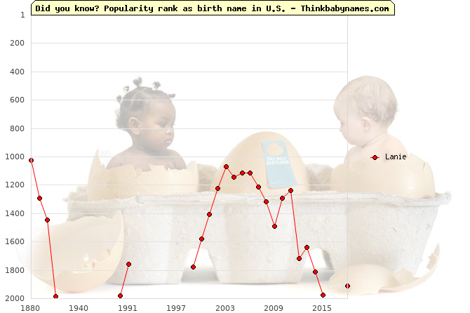 Top 2000 baby names ranking of Lanie name in U.S.