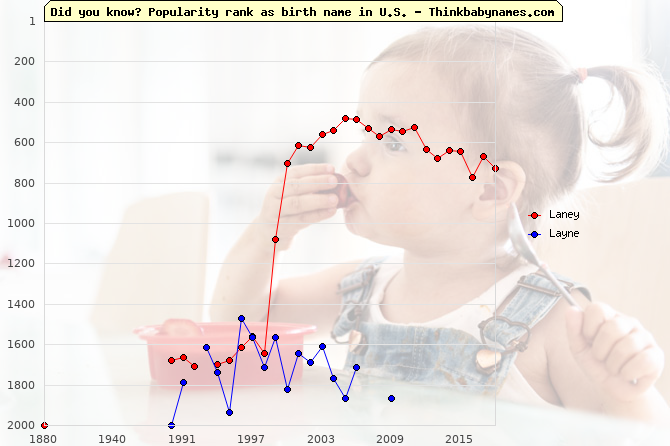 Top 2000 baby names ranking of Laney, Layne in U.S.