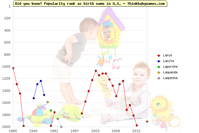 Top 2000 baby names ranking of L- names: Lanie, Lanita, Laporsha, Laquanda, Laquesha