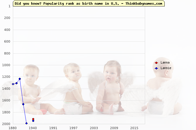 Top 2000 baby names ranking of Lanna, Lannie in U.S.