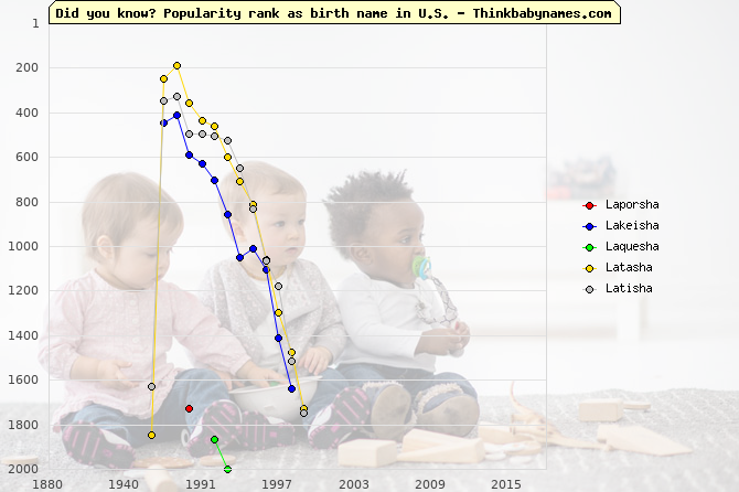Top 2000 baby names ranking of Laporsha, Lakeisha, Laquesha, Latasha, Latisha in U.S.