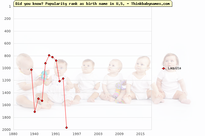 Top 2000 baby names ranking of Laquita name in U.S.