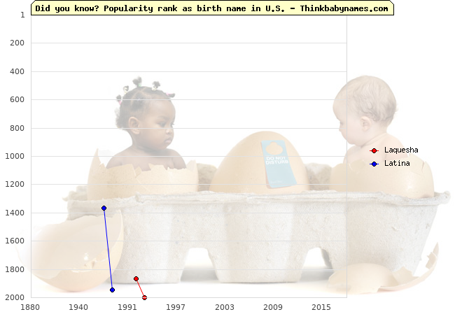 Top 2000 baby names ranking of Laquesha, Latina in U.S.